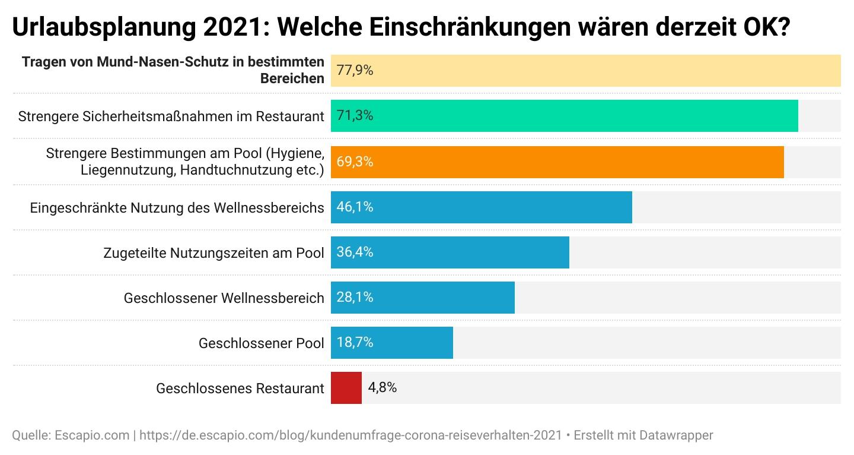 Grafik mit Datenbalken zur Kundenumfrage: Welche Einschränkungen derzeit für die Reisenden OK wären.