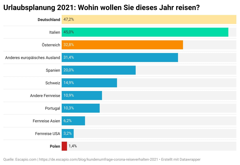 Balkengrafik zur Urlaubsplanung in 2021: Prozentuelle Angaben, welche Reiseziele dieses Jahr angesteuert werden. Gewinner ist Deutschlan mit 47%, Verlierer ist Polen mit 1,4%.